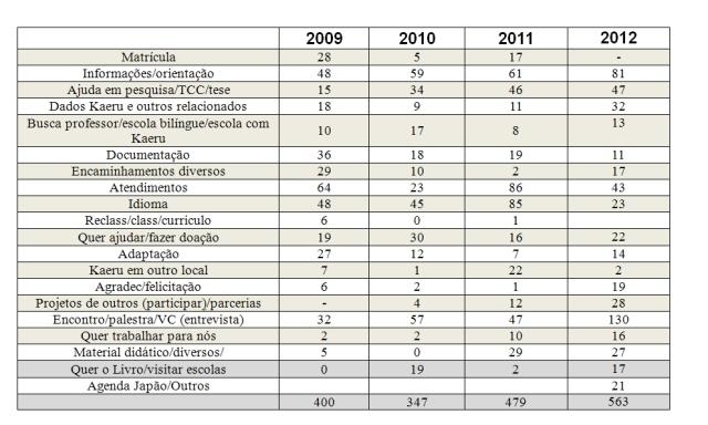 Demandas extras até 2012