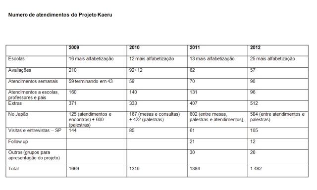 Número de atendimentos do Projeto Kaeru